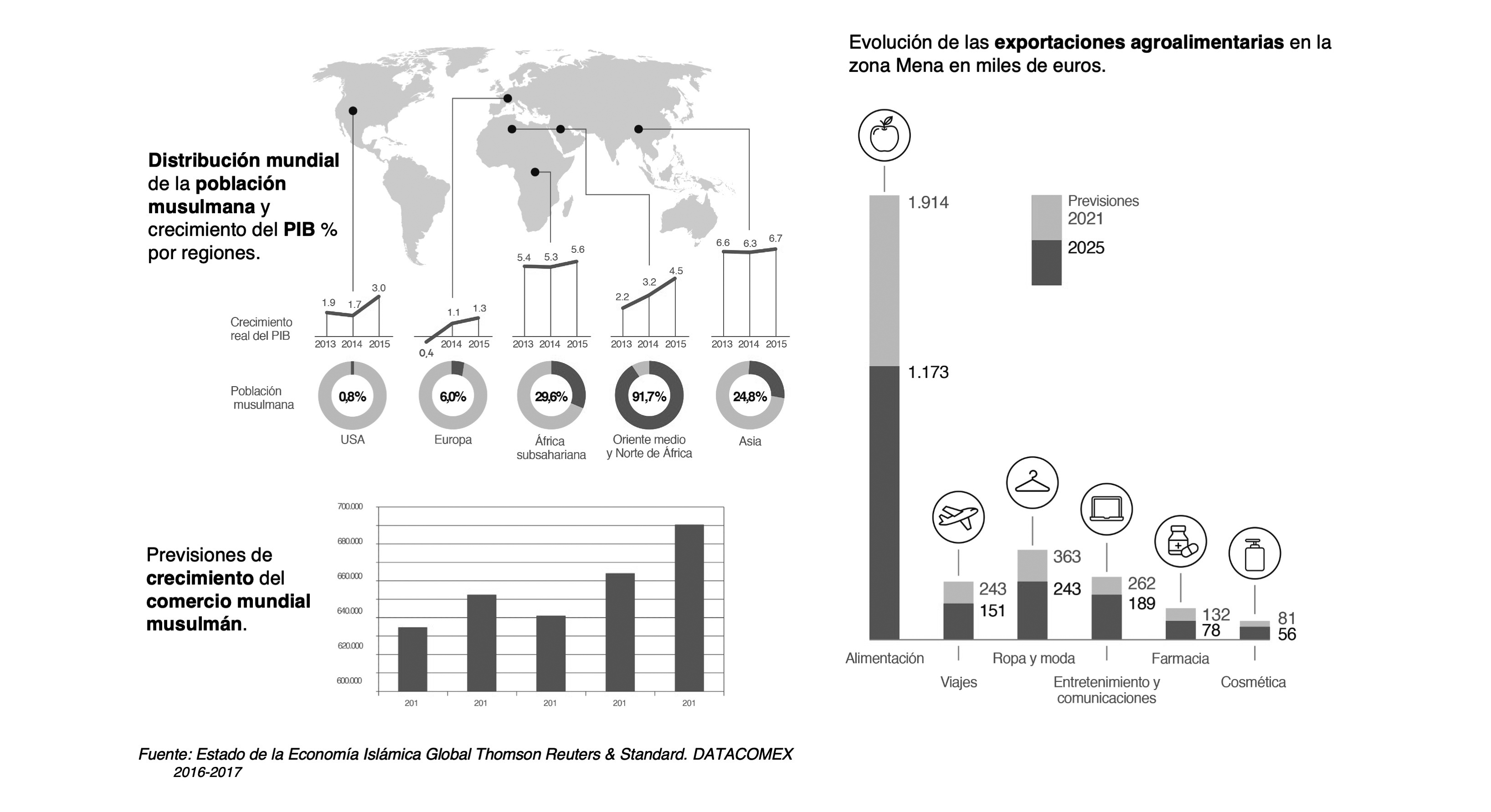 Infografia halal Catalunya cast