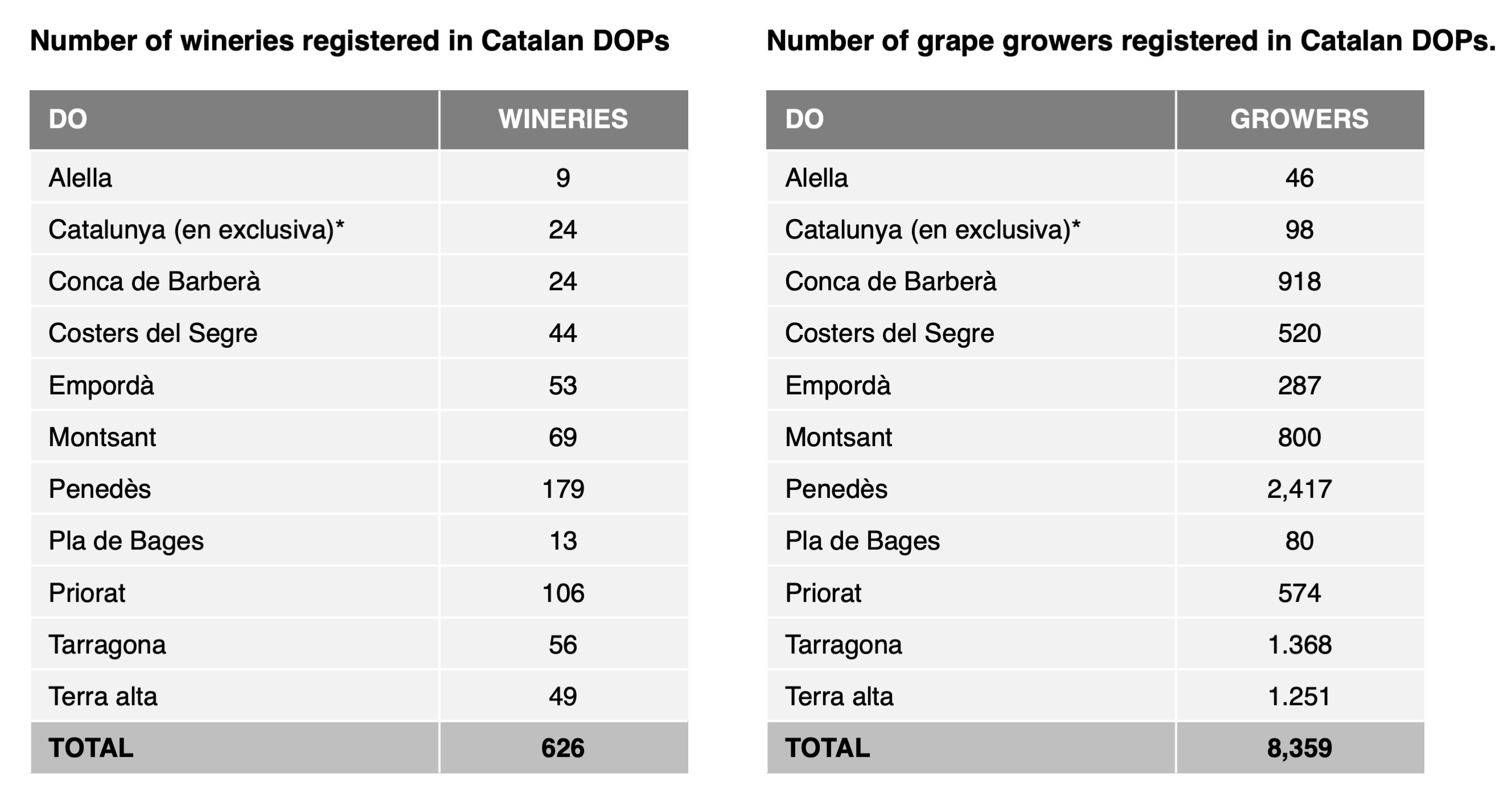 Cellers per DO's Catalunya ENG