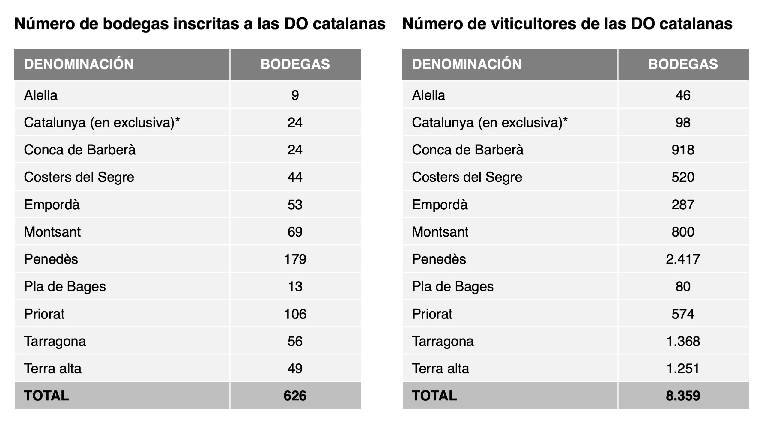 bodegas per DO's Catalunya cast
