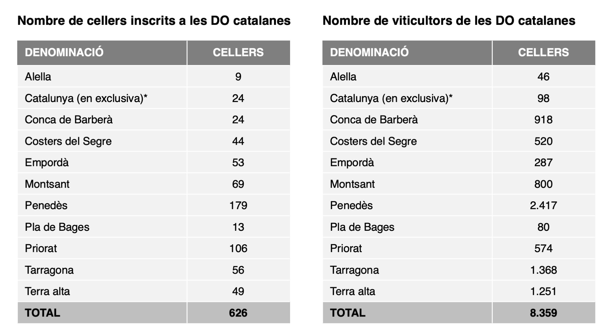 Cellers per DO's Catalunya