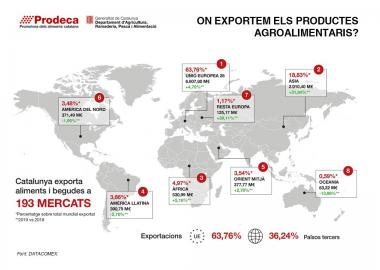 On exportem els productes agroalimentaris - 2019